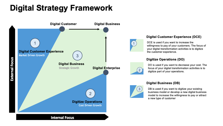 digital strategy framework, digital transformation